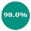 98%2C0%25